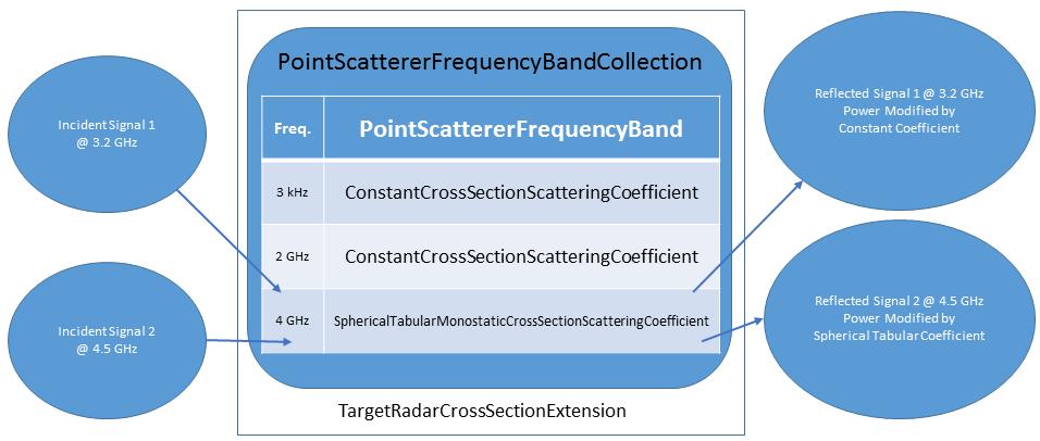 Radar Targets | STK Components for Java 2019 r4