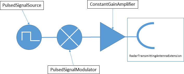Signals and SignalProcessors | STK Components for Java 2019 r2