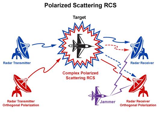 Polarization 0jyt