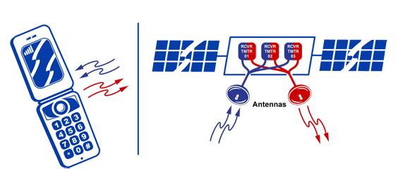STK - STK Antenna Basic Definition Properties