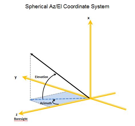 STK - Antenna Coordinate Systems