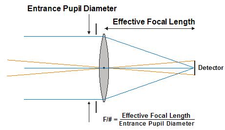 EOIR Optical Properties