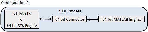 STK - Using a MATLAB Connector to Interface with STK