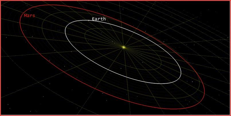 STK - Astrogator: Mars Probe