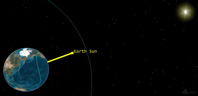 STK - Determine a Global Positioning System Satellite Eclipse Period