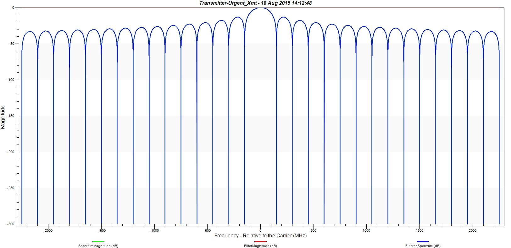 STK - STK Communications Filtering